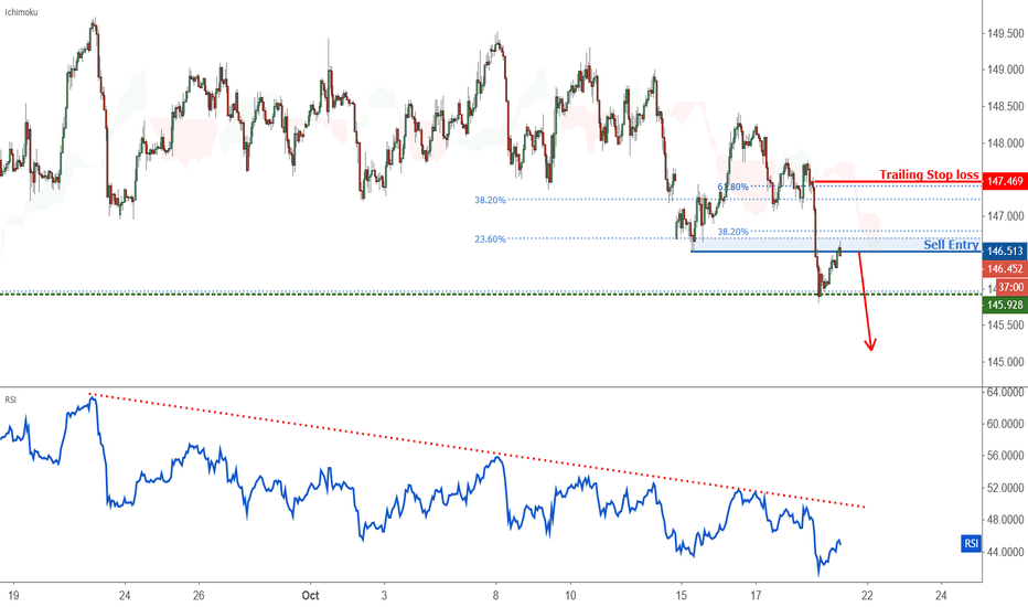 GBPJPY:  	Possible trend shift in GBPJPY – going short