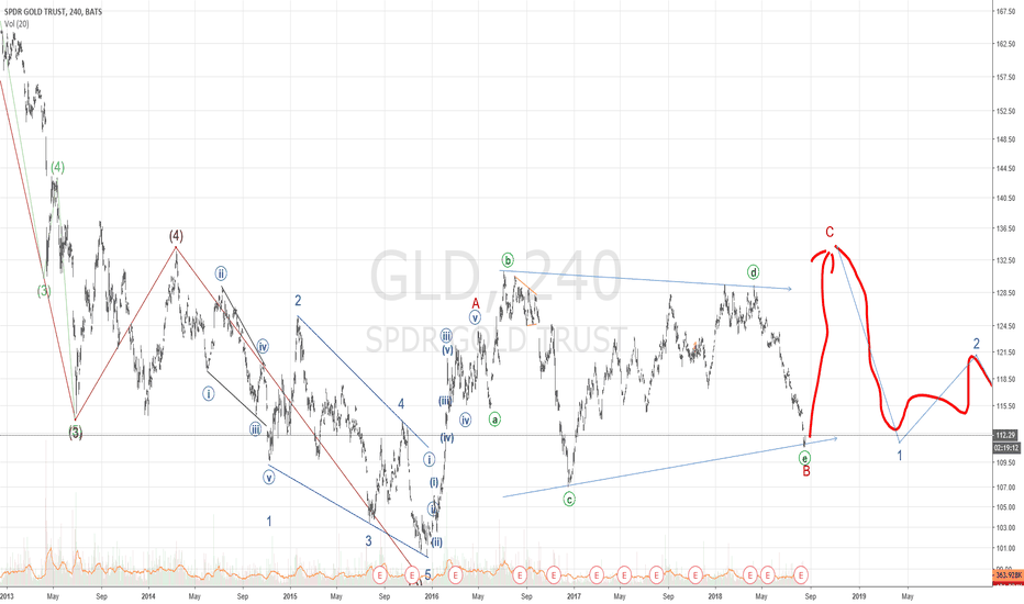 Gld stock price and chart tradingview