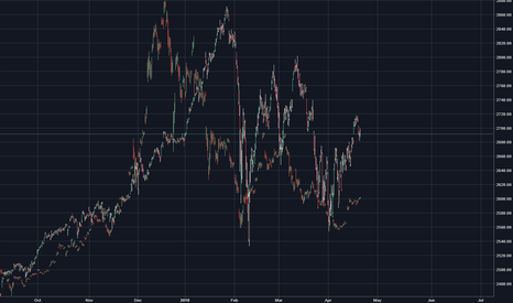 SPX: Here is the correlation between SPX and BTCUSD