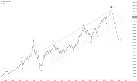 NIFTY: Elliot wave count