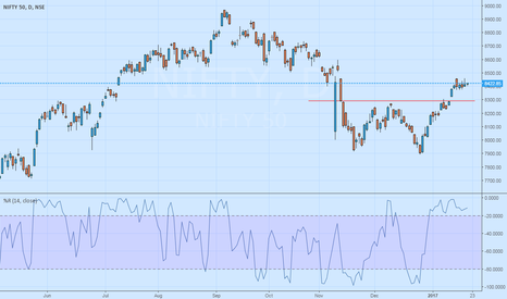 NIFTY: NIFTY - Bearish Ahead of The Indian Union Budget