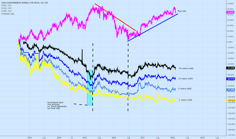 IT02Y: Rendimenti Bond italiani VS Ftse MIB
