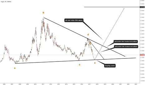 SUGARUSD: TRIANGLE PATTERN