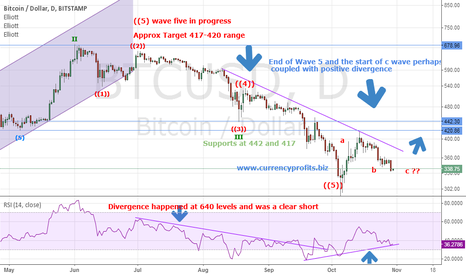 BTCUSD: BTCUSD an early buy here