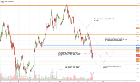 BTCUSD: BTCUSD (Volume Analysis Prediction 5/24/2018)