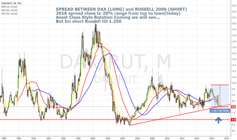 DAX/RUT: SPREAD BETWEEN DAX and RUSSELL 2000 (HISTORICALLY)