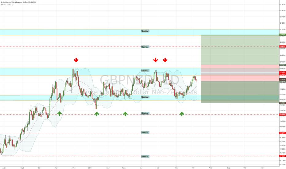 GBPNZD: GBPNZD analyse technique