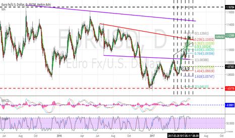 EURUSD: EUR-USD change trend?