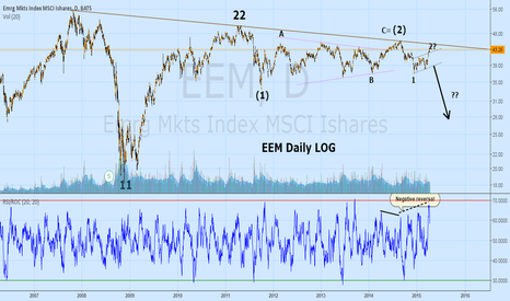 EEM: Emerging Markets EEM    About to fall??