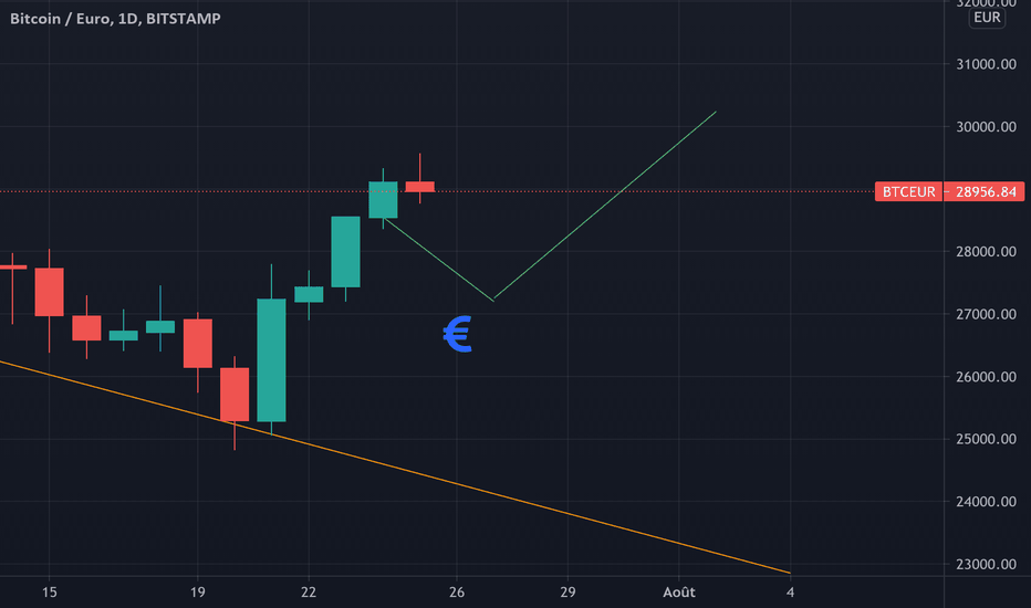 btc eur coinbase tradingvisualizza
