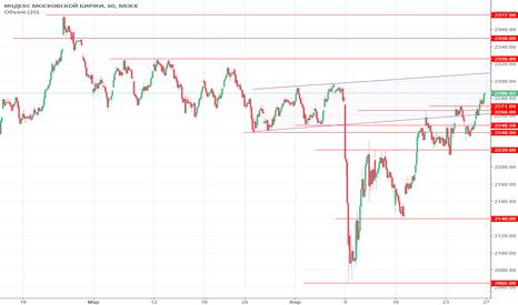 IMOEX: Взгляд на рынок перед открытием 27.04