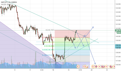 GBPJPY: expecting a sell