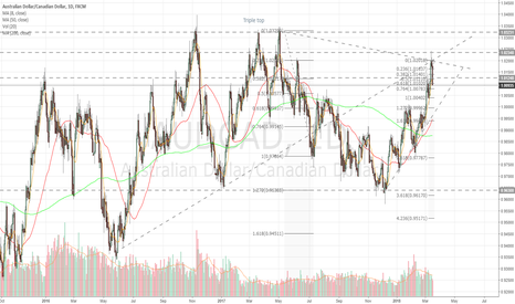 AUDCAD: Daily update