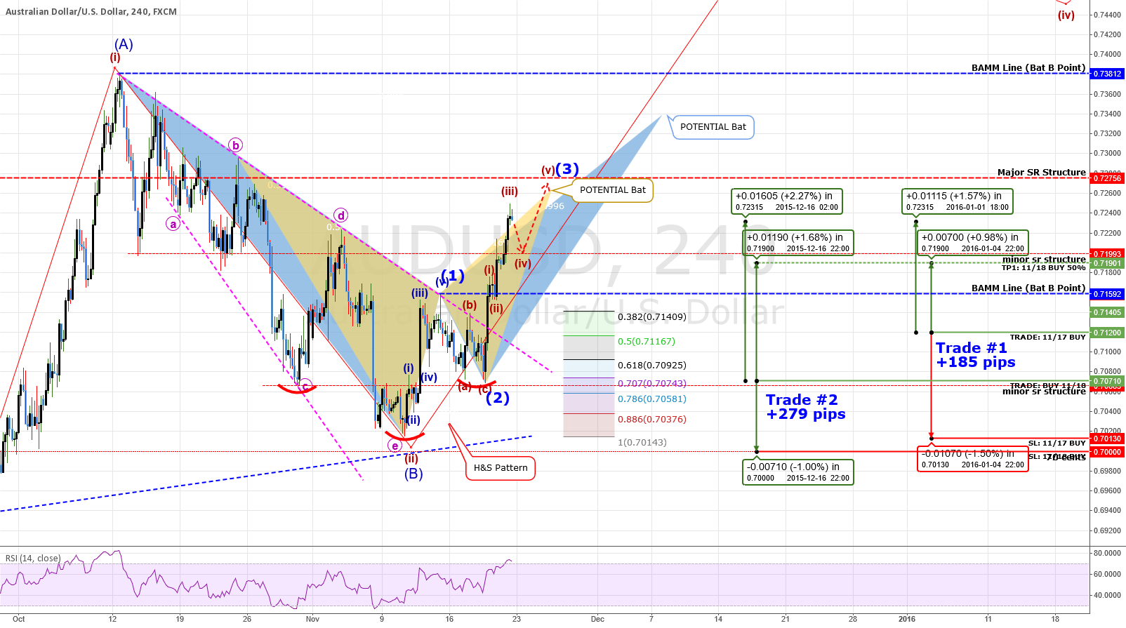 UPDATE #6: ANALYSIS: AUDUSD - MASSIVE Move Underway? +464 pips