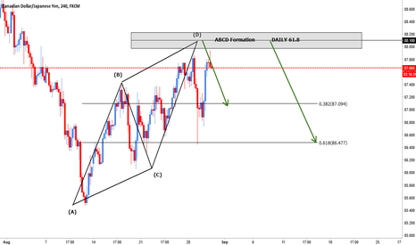 CADJPY: ABCD pattern / 61.8 Dail Retracement