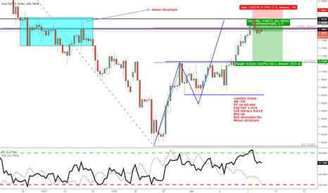 EURUSD: Counter trend 240 abcd