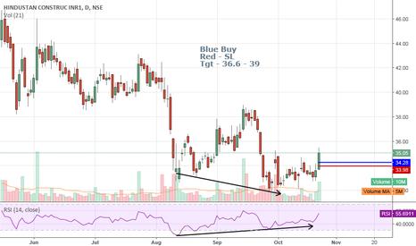 HCC: HCC - Buy Trade