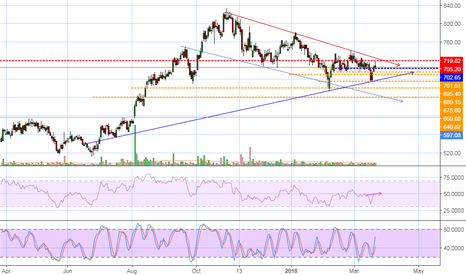 BATAINDIA: Channel suggesting downward movement...