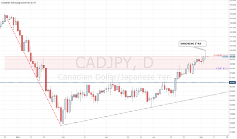 CADJPY: CADJPY FOLLOWING THIS PRICE