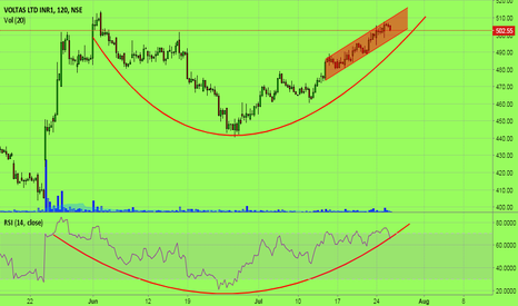 VOLTAS: Voltas - Rounding bottom formation!