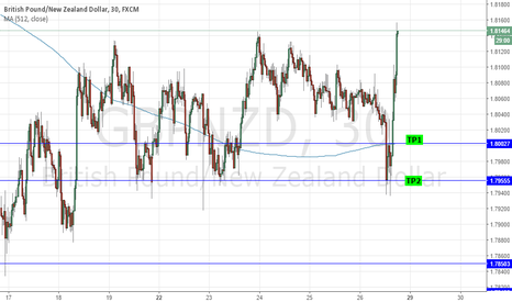 GBPNZD: SHORT GBPNZD: CARRY TO OUTPERFORM; LOWER BOE EQUILIBRIUM?
