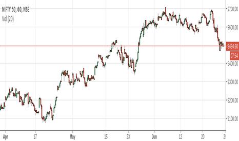 NIFTY: tradingview chart