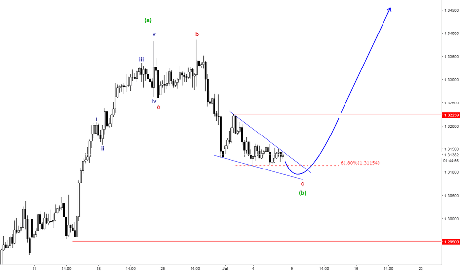 USDCAD: USDCAD Elliott Wave Count