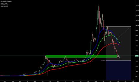 ETHUSD: ETH/USD  Boğaların güçlenmesi bekleniyor.