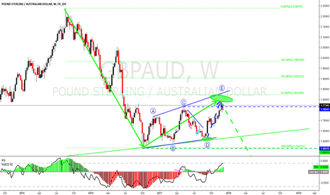 GBPAUD: GBPAUD is probably ready for a long term run down