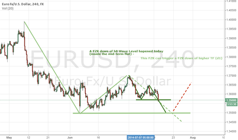 EURUSD: Eur-Usd made a FZR down