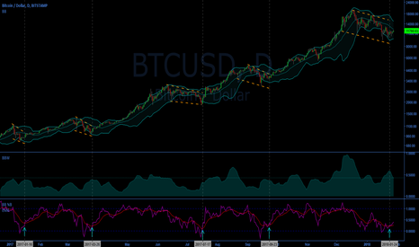 BTCUSD: Bitcoin BB%B EMA study (log scale)