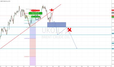 UKOIL: Конец нефти