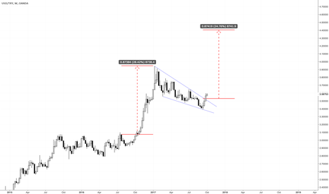 USDTRY: Major Break