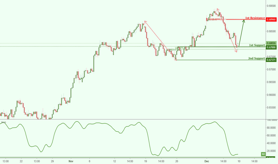 NZDCHF: NZDCHF approaching support, potential bounce!
