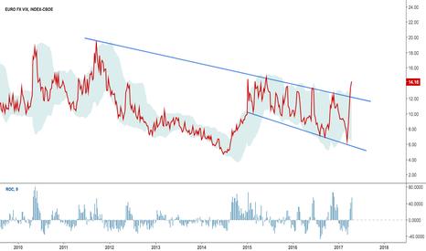 EVZ: Euro's volatility on the loose