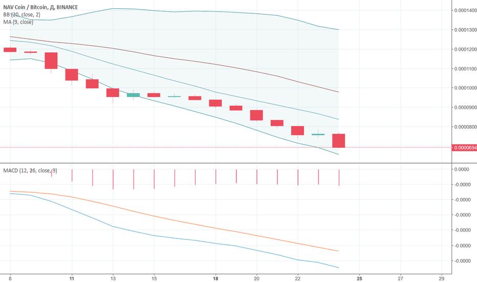 NAVBTC: Прогноз по паре NAV/BTC