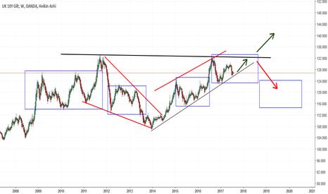 UK10YBGBP: Gilt 3.5 year trendline will hold reach climax soon