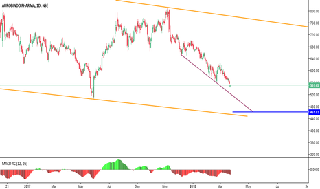 AUROPHARMA: dont try to buy this ,  its still in correction