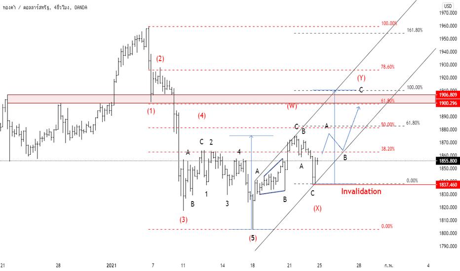 tradingview diagramă live