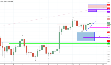 BTCUSD: BTC - Is This Beginning of the Next Bull Market?