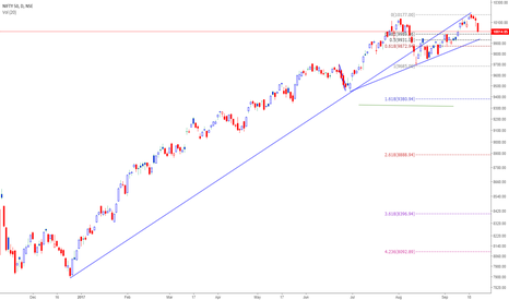 NIFTY: Nifty(10011) support around 9990-80 and 9950-40