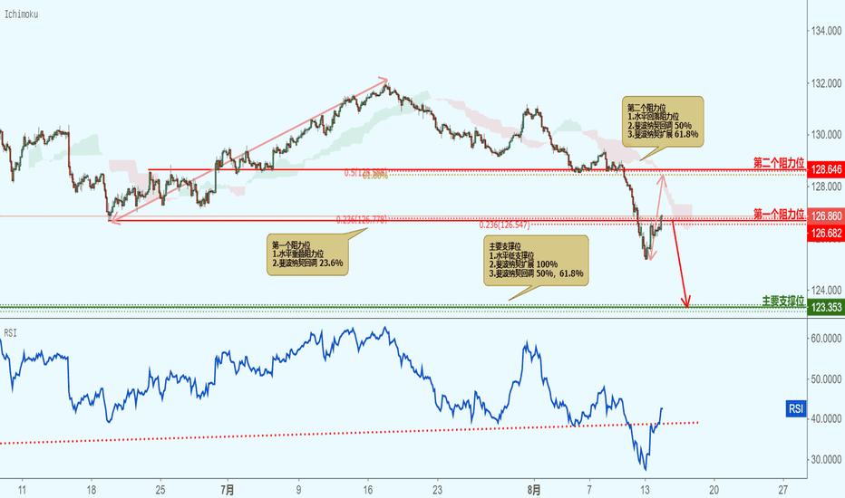 EURJPY: EURJPY 欧元兑日元-接近阻力位,下跌!