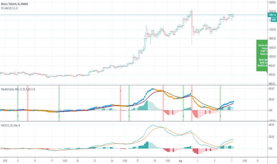Moving Average Convergence / Divergence (MACD) — Technical