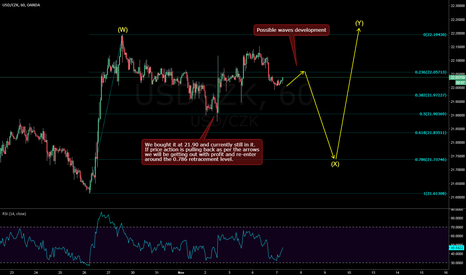 USDCZK: USDCZK - Sell setup is in the progress and Buy at the 0.786