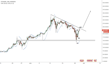 ETHGBP: ETH starting a new bull cycle?
