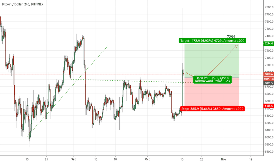 BTCUSD: BTCUSD is going up to 7294