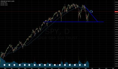 SPY: $SPY Similar pattern of May 16, 2008