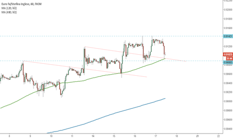 EURGBP: Confusione totale