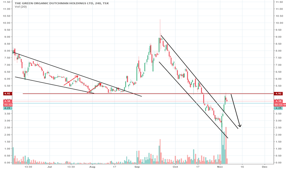 TGOD: old support is now new resistance