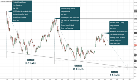 DXY: $DXY - #DXY - USA Presidents Economic Crisis